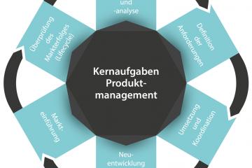 Kernaufgaben Produktmanagement